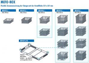 Durch die neuen Warenkörbe mit den Abmessungen 521 x 321 mm (L x B) in unterschiedlichen Höhen kann die Charge bedarfsgerecht aus kleineren Einheiten aufgebaut und die Kapazität der Reinigungsanlage voll ausgeschöpft werden.